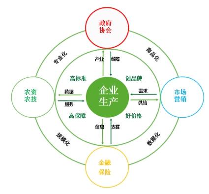 智慧农业综合服务云平台建设解决方案